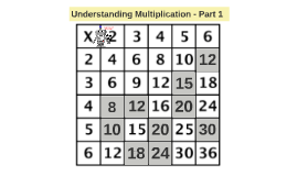 Understanding Multiplication - Part 1