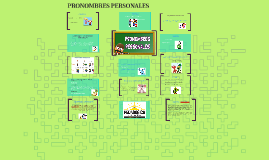 Copy of PRONOMBRES PERSONALES