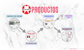 PRODUCTOS SEPTODONT