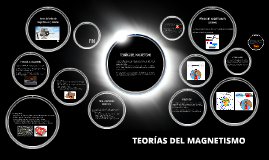 Copy of Teorías del Magnetismo