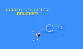 Copy of APORTES DE PETER DRUCKER