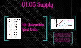 1.05 Supply