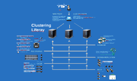 Clustering Liferay