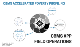 CBMS ACCELERATED POVERTY PROFILING
