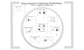 Effective Requirements Gathering Workshops for SharePoint