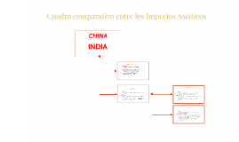 Cuadro comparativo entre los Imperios Asiaticos
