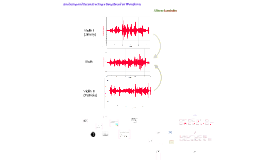 Analyzing a song based on waveforms