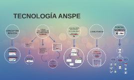 Copy of TECNOLOGÍA ANSPE