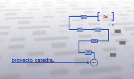 proyecto  catedra.