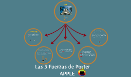 Copy of Las  5 Fuerzas de Apple