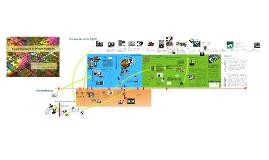 El camino hacia la miniaturización.