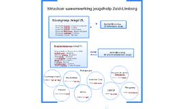 Copy of Structuur samenwerking jeugdhulp Zuid-Limburg
