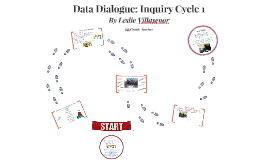 Data Dialogue: Inquiry Cycle 1