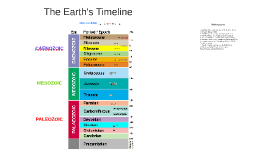 The Earth's Timeline