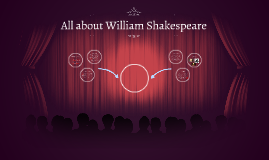 All about Shakespeare