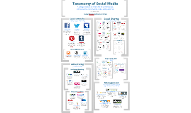 Copy of Social Media Taxonomy