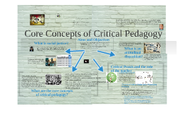 Copy of Core Concepts of Critical Pedagogy