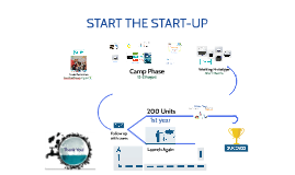 Timeline of the startup