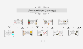 Copy of Charles Dickens (1812-1870)
