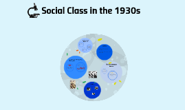 Social classes in the 1930s