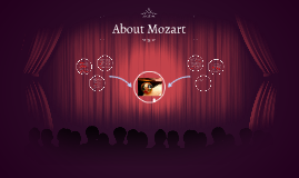 Copy of About Mozart