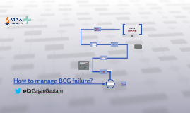 How to manage BCG failure?
