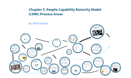 Copy of Copy of Chapter 3: People Capability Maturity Model Process Areas