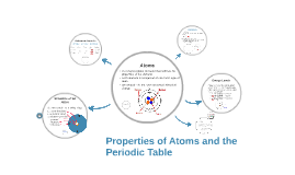 Properties of Atoms and the Periodic Table