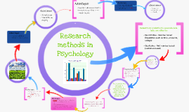 Psychology AS Research methods lesson 1