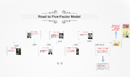 Copy of Road to Five-Factor Model