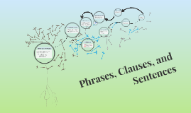 Phrases, Clauses, and Sentences