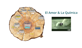 Copy of El Amor & La Química