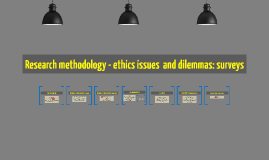 Research methodology - ethics issues  and dilemmas: surveys