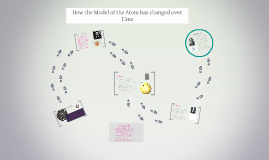 Copy of How the Model of the Atom has changed over Time