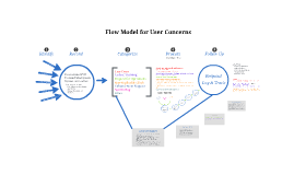 ATS: Flow Model for User Concerns (clean copy)