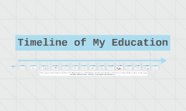 Kathleen's Timeline