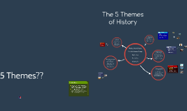 The 5 Themes of History