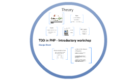 TDD in PHP - Introductive workshop