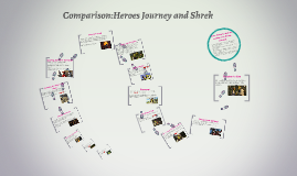 Comparison:Heroes Journey and Shrek