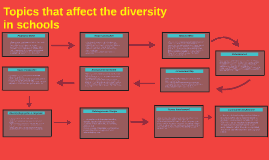 Topics that affect the diversity in schools