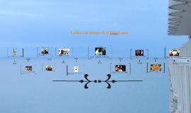 Copy of La linea de tiempo de el Dalai Lama