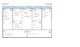 Copy of Business Model Canvas : Beehive Production Facility