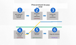 Procurement to pay