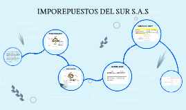 Copy of IMPOREPUESTOS DEL SUR S.A.S