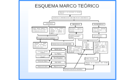 Copy of ESQUEMA MARCO TEORICO