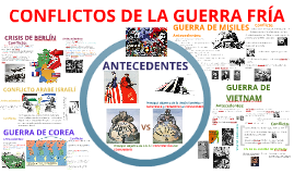 Copy of CONFLICTOS DE LA GUERRA FRÍA