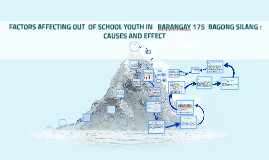 Copy of FACTORS AFFECTING OUT  OF SCHOOL YOUTH IN       BARANGAY 176
