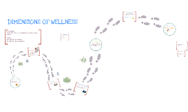 7 dimensions of Wellbeing