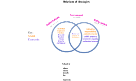 Factors of Identity