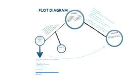 Plot diagram by jessica denny on prezi ccuart Choice Image